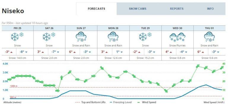 Snow Forecast 2